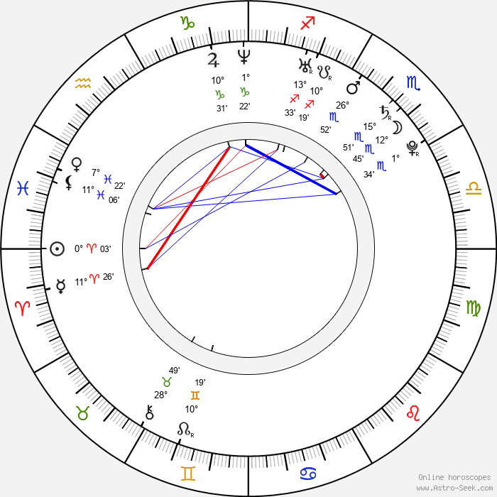 Christy Carlson Romano - Birth horoscope chart