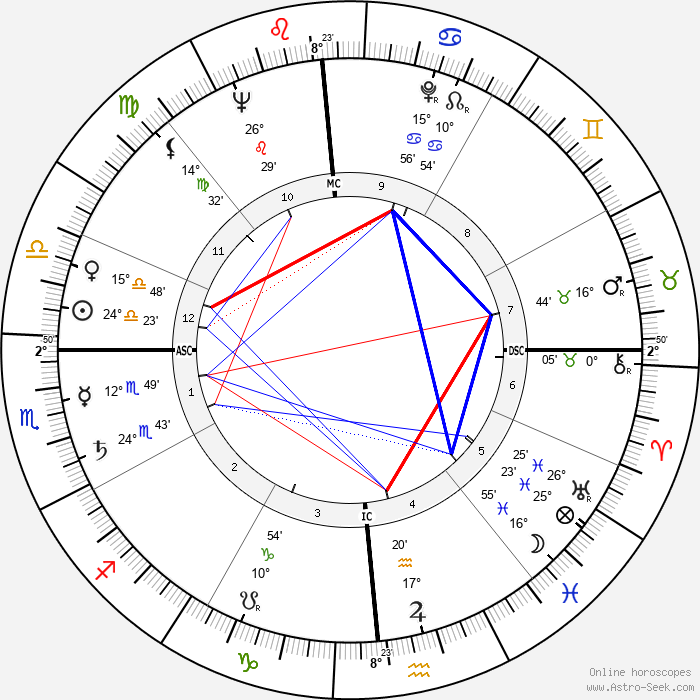 Chuck Berry - Birth horoscope chart