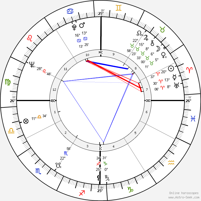 Chuck Blore - Birth horoscope chart