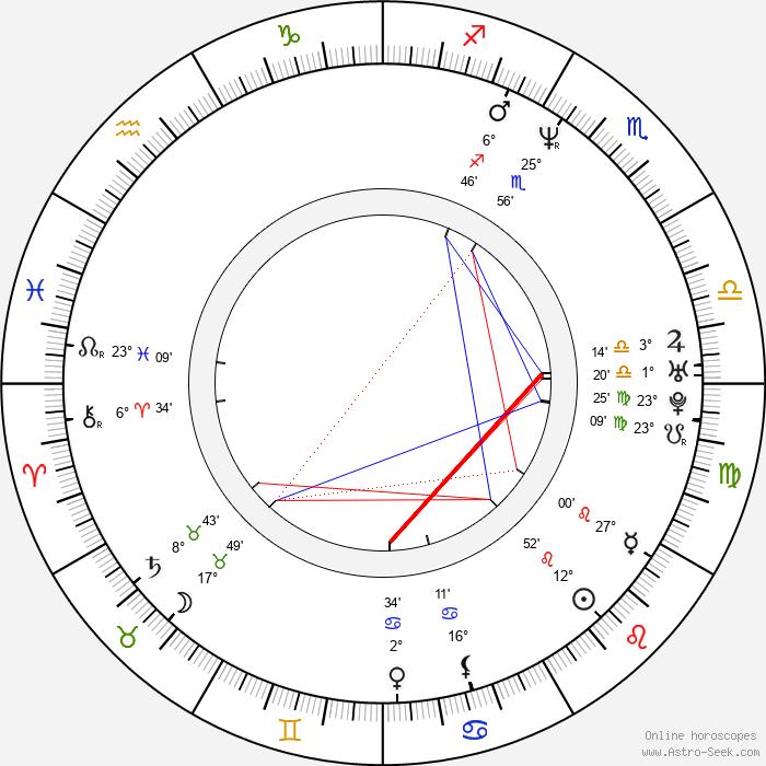 Chuck Campbell - Birth horoscope chart