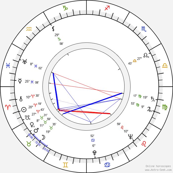 Chuck Connors - Birth horoscope chart
