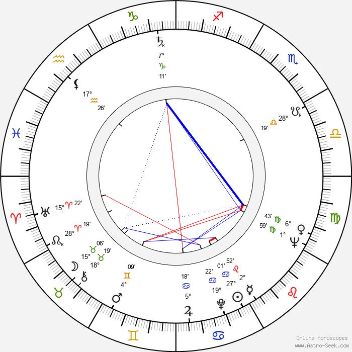 Chuck Daly - Birth horoscope chart