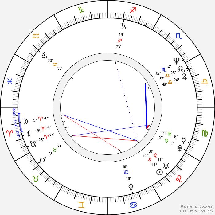 Chuck Loring - Birth horoscope chart