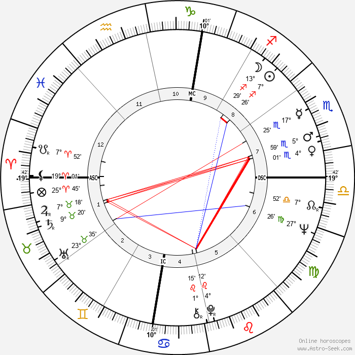 Chuck Mangione - Birth horoscope chart