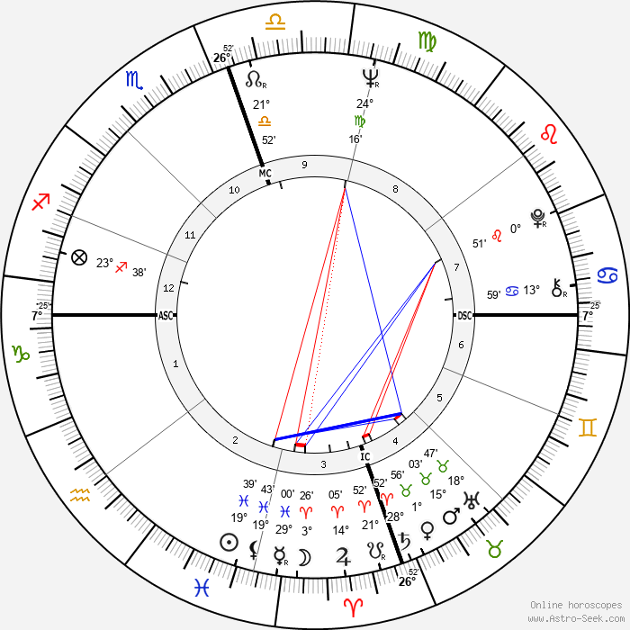 Chuck Norris - Birth horoscope chart