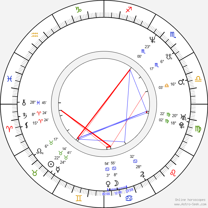 Chuck Schuldiner - Birth horoscope chart