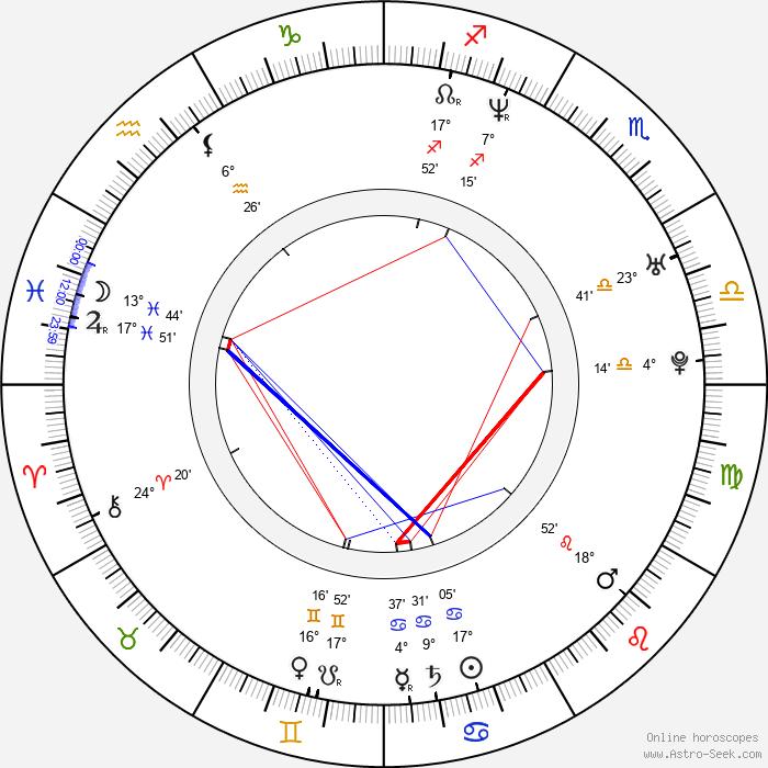 Chuck Vail - Birth horoscope chart