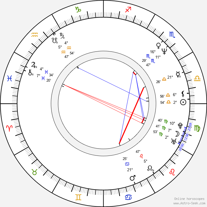 Chunky Pandey - Birth horoscope chart