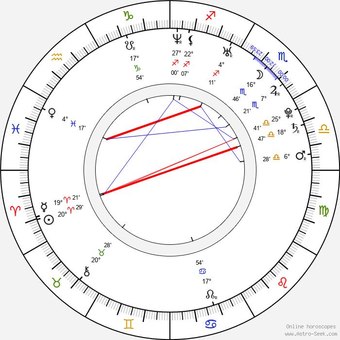 Chyler Leigh - Birth horoscope chart