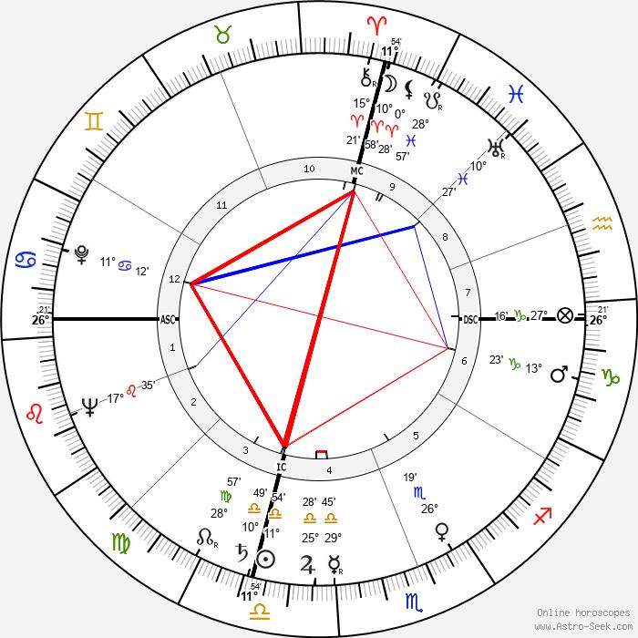Ciccio Ingrassia - Birth horoscope chart