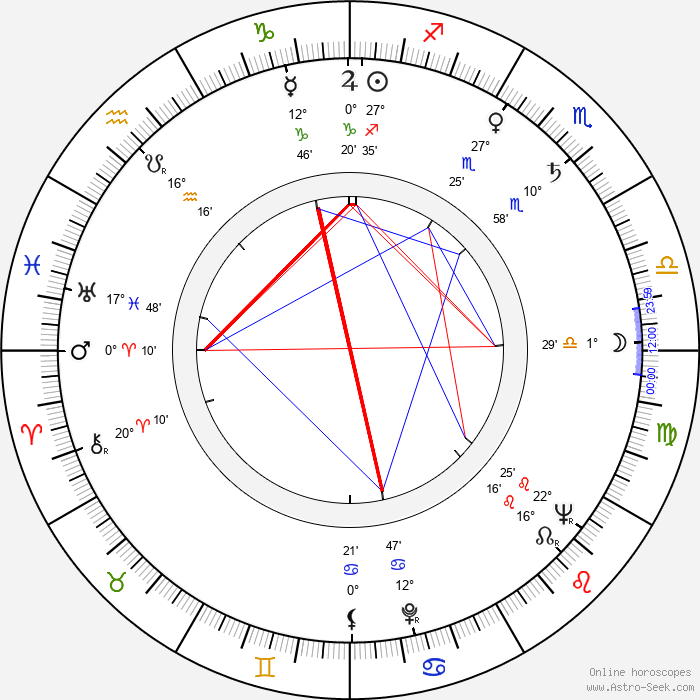 Cicely Tyson - Birth horoscope chart