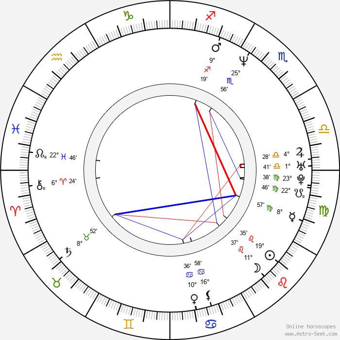 Cindy Baer - Birth horoscope chart