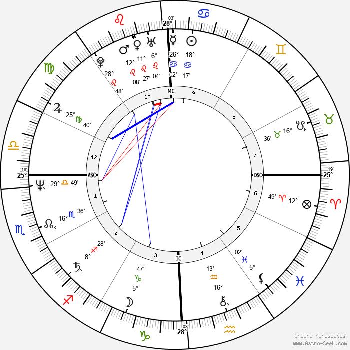 Cindy Sheehan - Birth horoscope chart