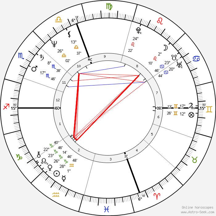Cindy Sherman - Birth horoscope chart