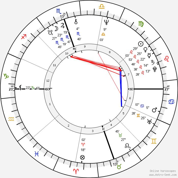 Cindy Williams - Birth horoscope chart