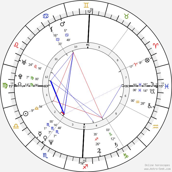 Cinzia de Ponti - Birth horoscope chart