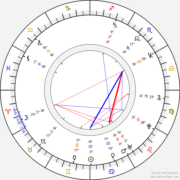 Cinzia Monreale - Birth horoscope chart