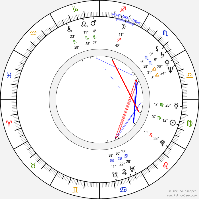 Cinzia Th. Torrini - Birth horoscope chart