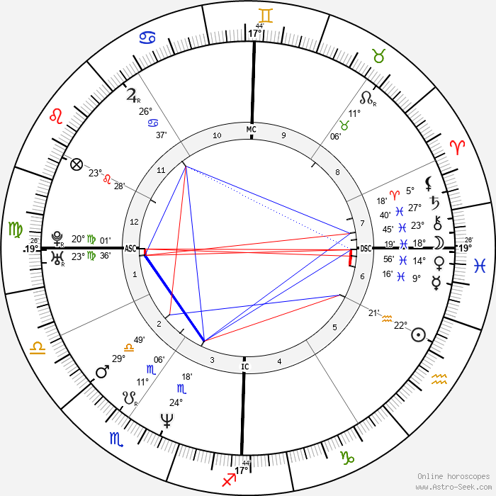 Ciro Ferrara - Birth horoscope chart