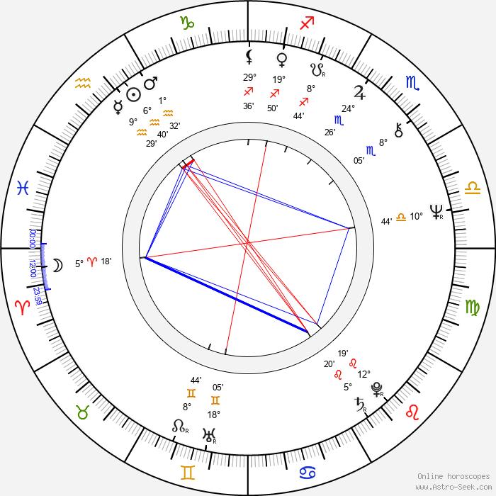 Ciro Ippolito - Birth horoscope chart