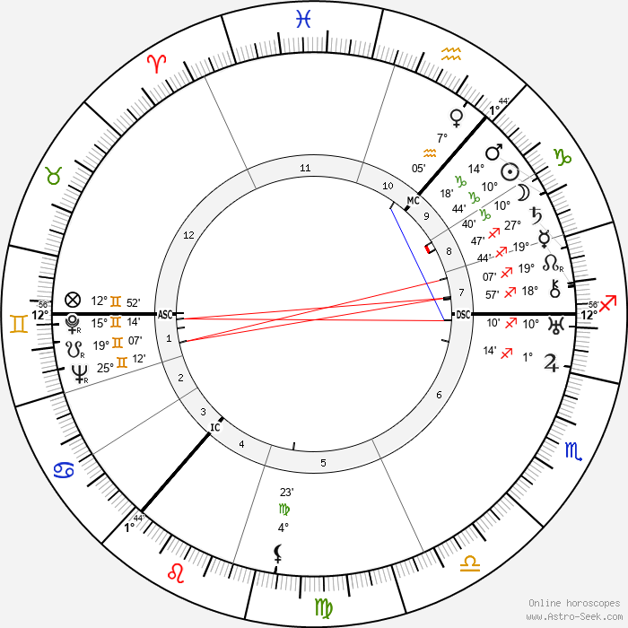 Cissy Cunningham - Birth horoscope chart