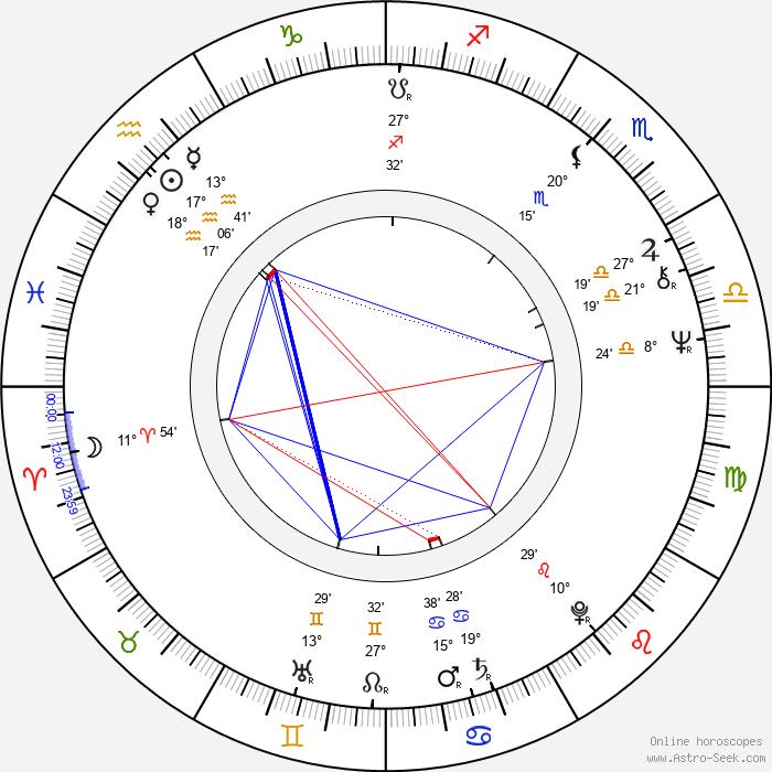 Claes af Geijerstam - Birth horoscope chart