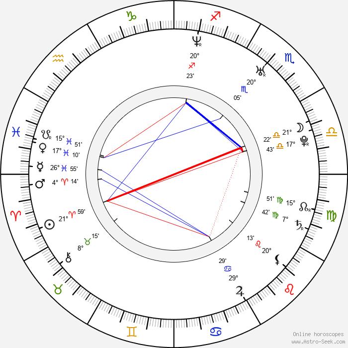 Claire Danes - Birth horoscope chart