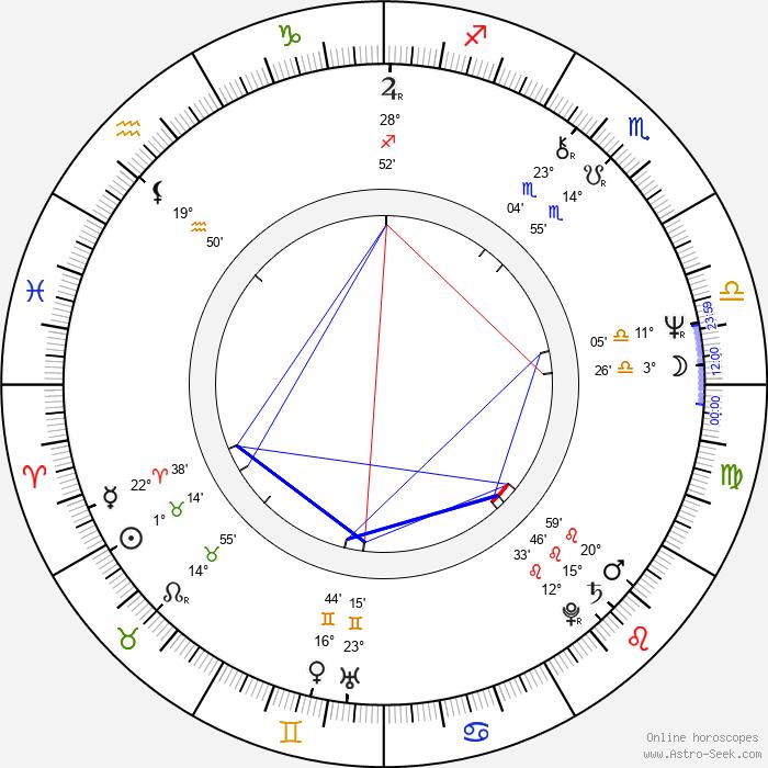 Claire Denis - Birth horoscope chart