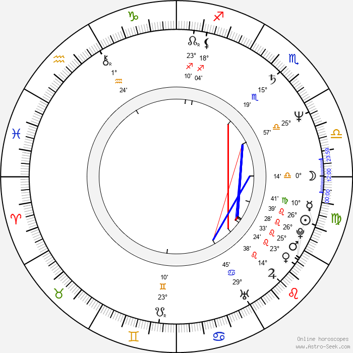 Claire Devers - Birth horoscope chart