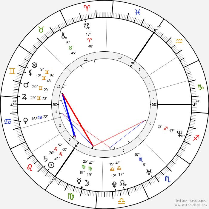Claire Richards - Birth horoscope chart