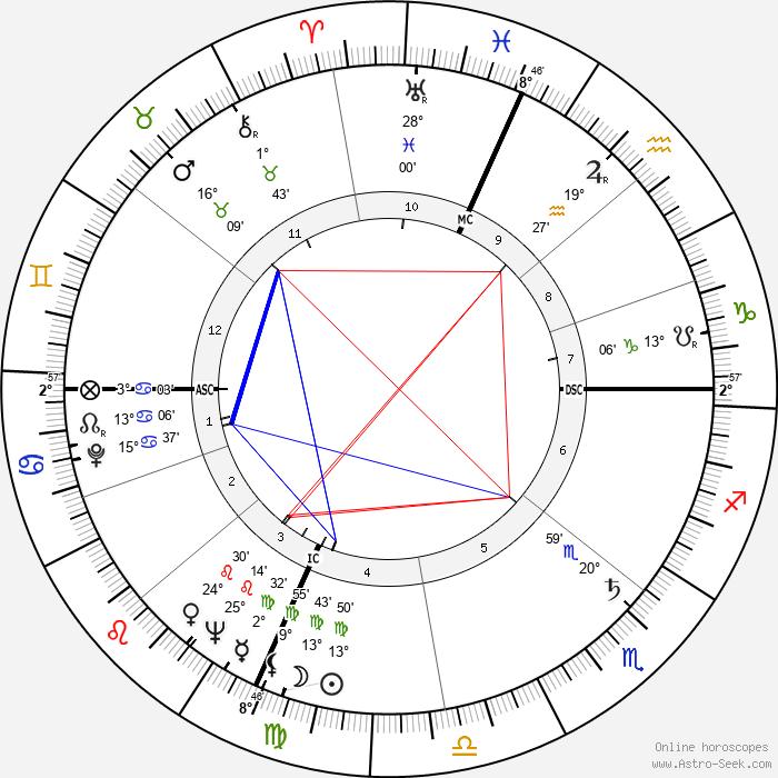 Clancy Sigal - Birth horoscope chart