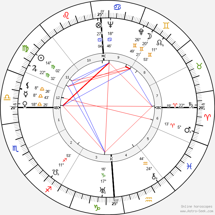 Clara Calamai - Birth horoscope chart