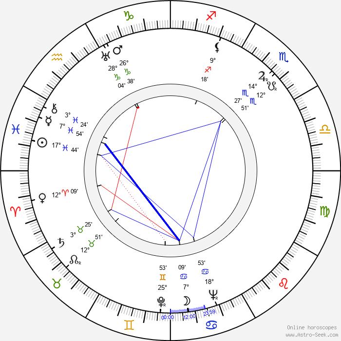 Clara Rockmore - Birth horoscope chart