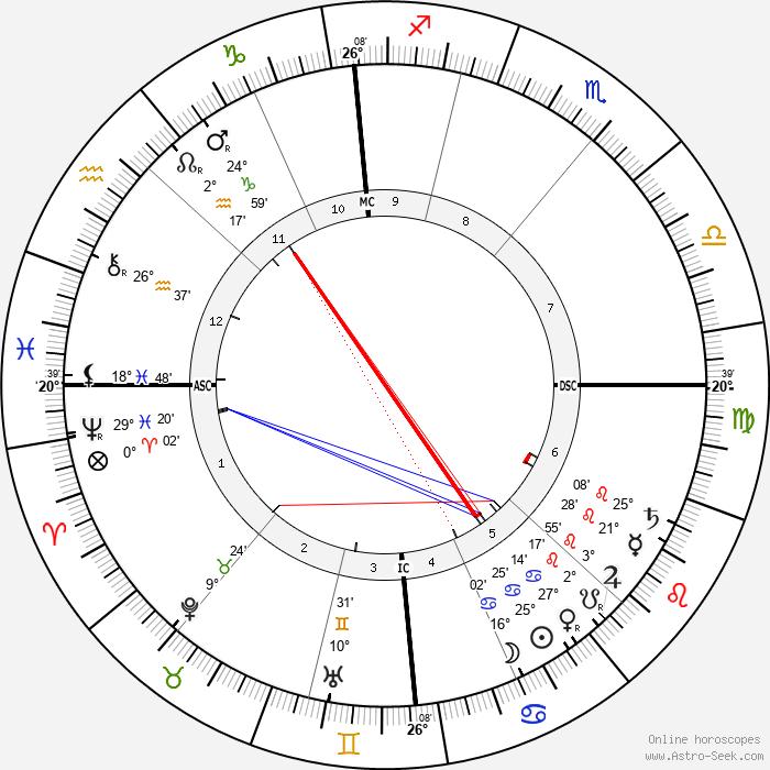 Clara Viebig - Birth horoscope chart