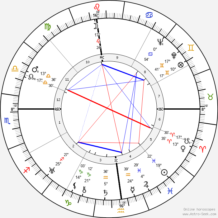 Clare Boothe Luce - Birth horoscope chart