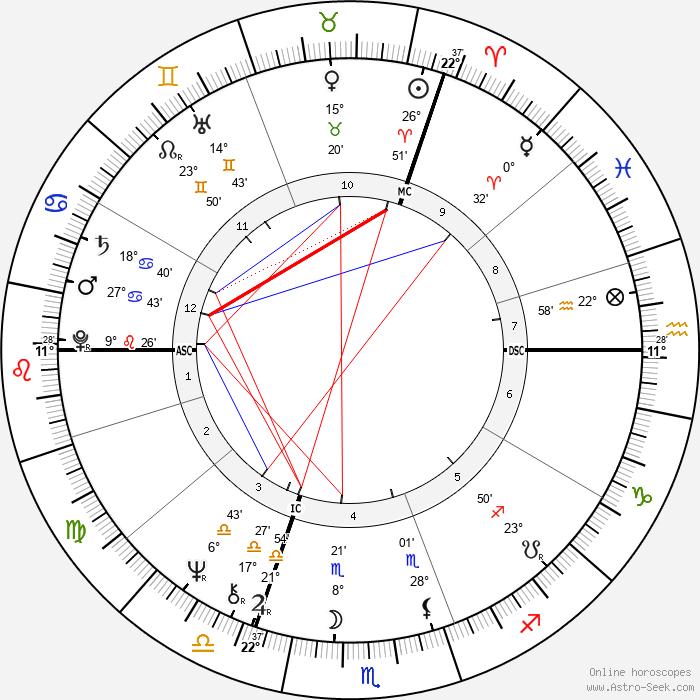 Clare Francis - Birth horoscope chart