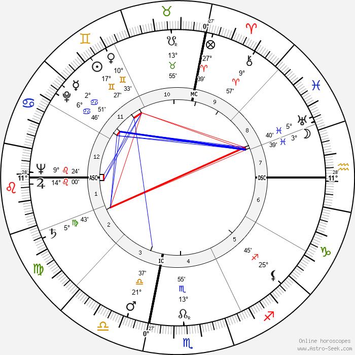 Clare T. Ireland - Birth horoscope chart