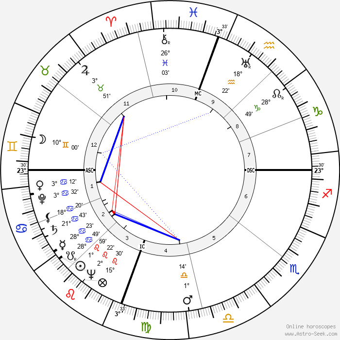Clarence Edwin Bell - Birth horoscope chart