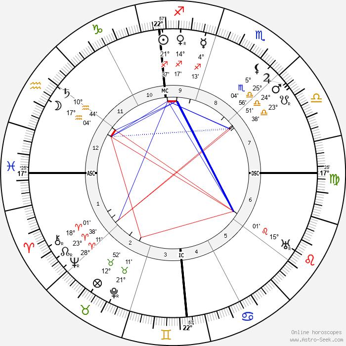 Clarence H. Gilbert - Birth horoscope chart