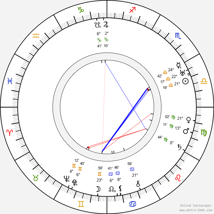 Clarence Muse - Birth horoscope chart