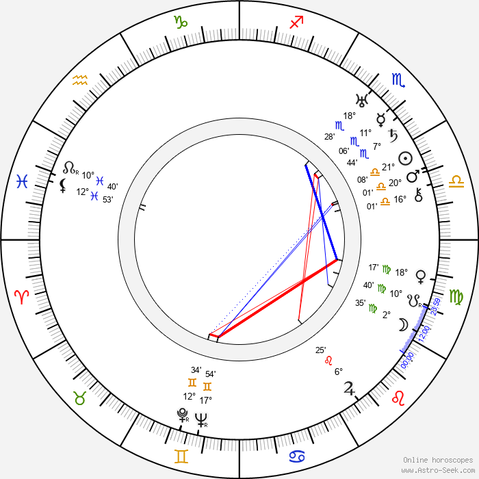 Clarence Upson Young - Birth horoscope chart