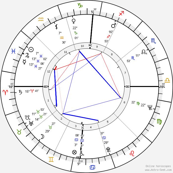 Clark Coolidge - Birth horoscope chart
