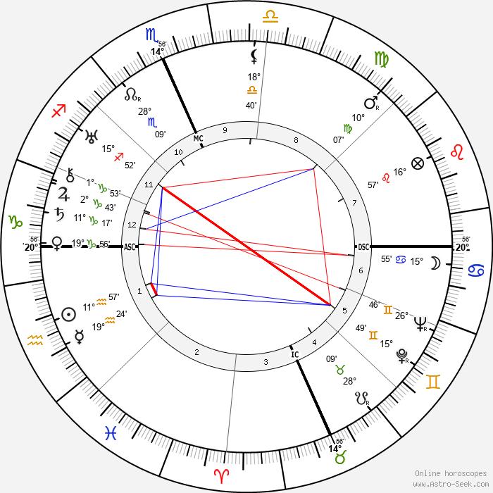 Clark Gable - Birth horoscope chart