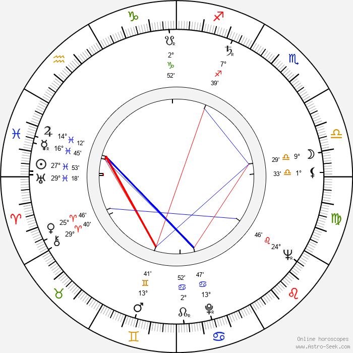 Clas Engström - Birth horoscope chart