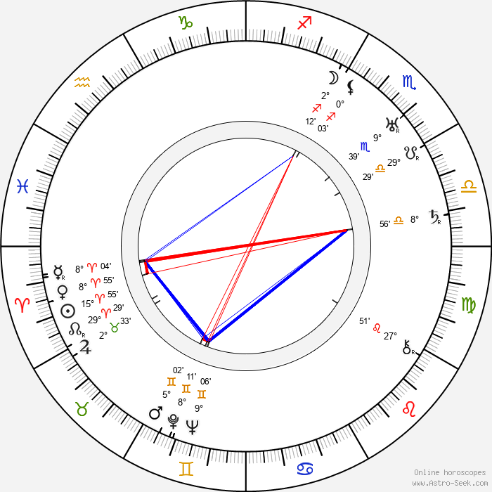 Clas Thunberg - Birth horoscope chart