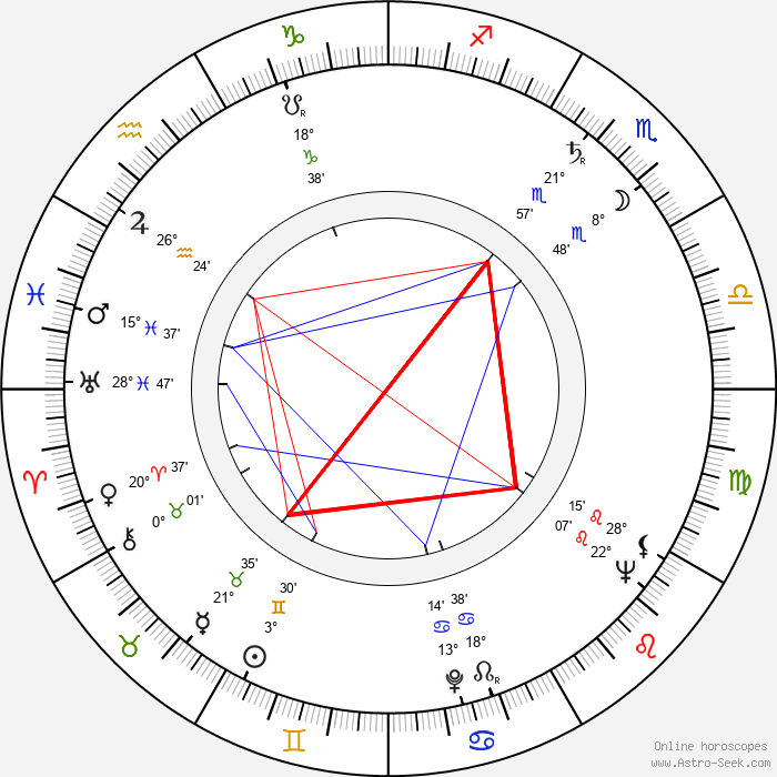 Claude Akins - Birth horoscope chart