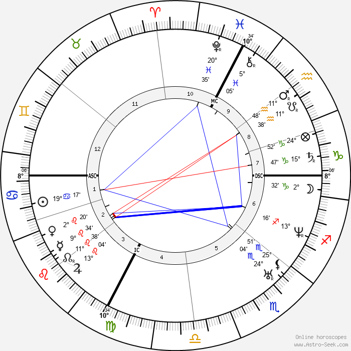 Claude Bernard - Birth horoscope chart