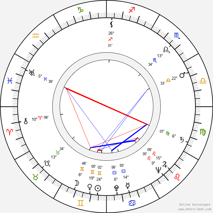 Claude Boissol - Birth horoscope chart