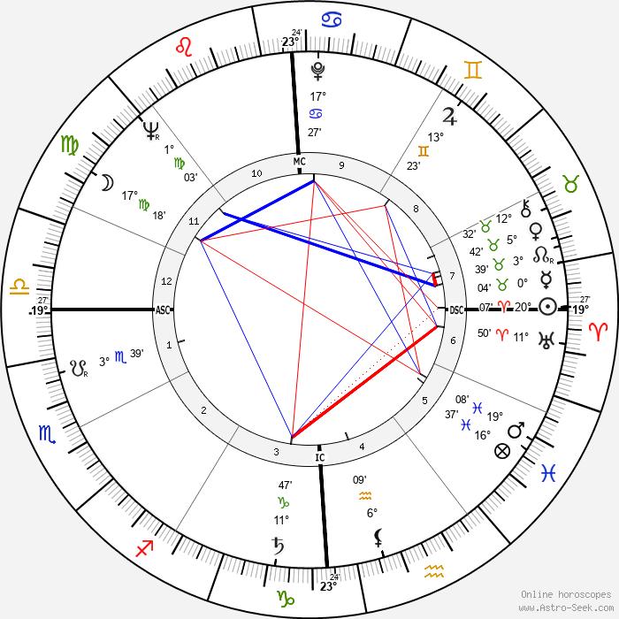 Claude Bolling - Birth horoscope chart