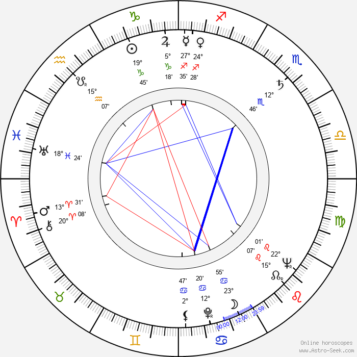 Claude Carliez - Birth horoscope chart